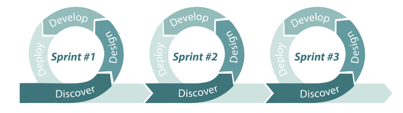 Sprint graphic